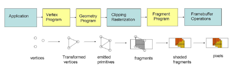 description of the programmable graphics pipeline